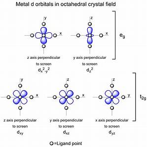 Metal D Orbitals In An Octahedral Crystal Field