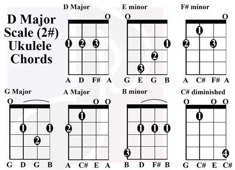 F Sharp Major 7 Guitar Chord