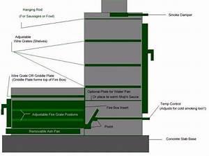 Bbq Smoker Schematic : another project brick smoker brick bbq smoker designs ~ A.2002-acura-tl-radio.info Haus und Dekorationen