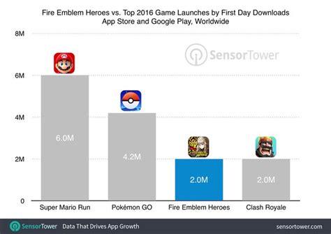 fire emblem heroes takes  app store  storm