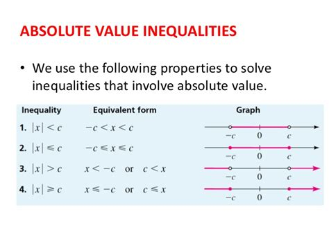 Absolute Equations And Inequalities