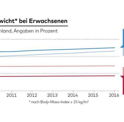 uebergewicht  studie deutsche maenner werden immer