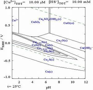 File Copper In Sulphide Media Pourbiax Diagram Png