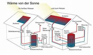 Sonnenenergie Vor Und Nachteile : vor und nachteile solarthermie ostseesuche com ~ Orissabook.com Haus und Dekorationen