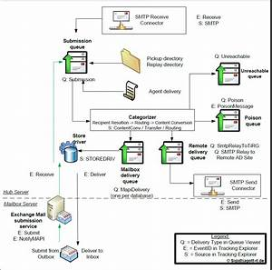 Exchange Anywhere  Exchange Server Mail Flow Diagrams