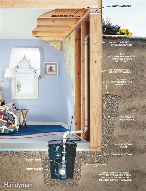 how to soundproof walls wood foundation basics and techniques the family handyman