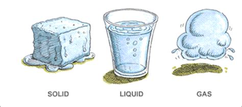 Png Solid Liquid Gas Transparent Solid Liquid Gas.png