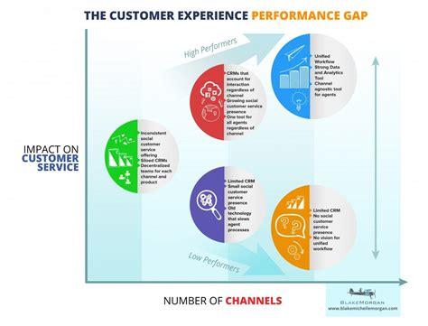 the customer experience performance gap