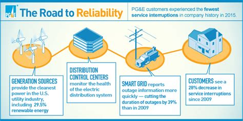 Pge Outage pge delivers   reliability   reduces 600 x 300 · png