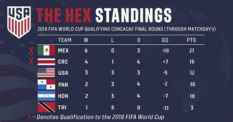 Usa Men Soccer Team Fails Qualify For World Cup