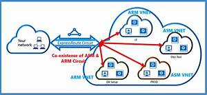 Linking Arm Virtual Network  Vnet  To An Expressroute