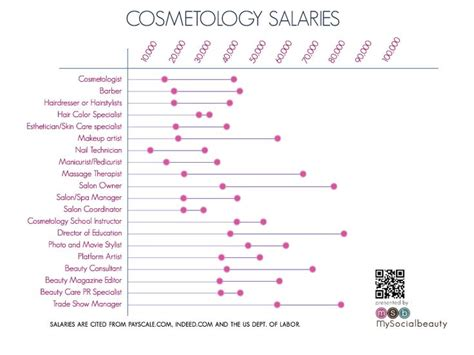A Cosmetologist Salary by How Much Will I Make In My Cosmetology Career Graph Of