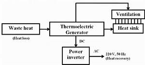 Block Diagram Of Thermoelectric Generator