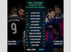 Real Madrid vs Barça, quelle est la meilleure équipe ? Le