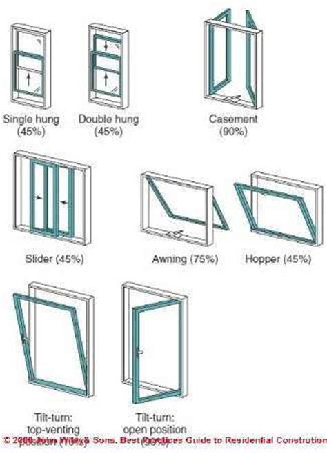 nowoodrot windows  doors