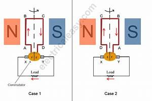 Basic Construction And Working Of A Dc Generator