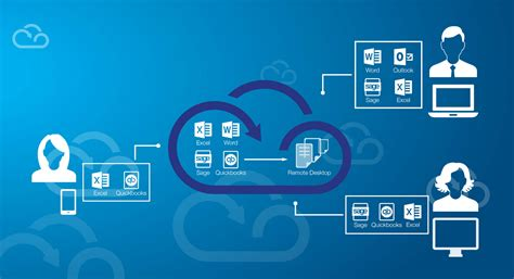 quickbooks remotely   internet myquickcloud community