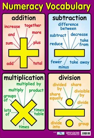 Glossary Of Terms Commonly Used In Primary Revision Numeracy Vocabulary Talking Maths Poster Buy
