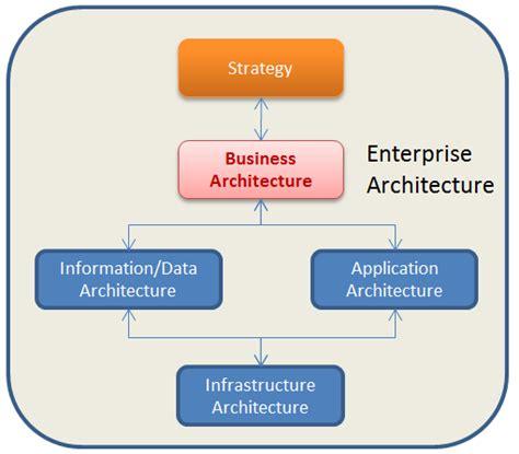 Ea Is Strategic Planning  Enterprise Architects