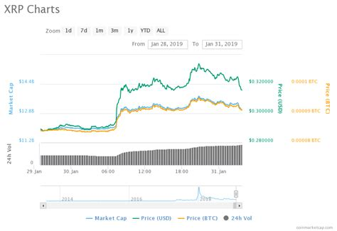 Xrp Flying High, Pulls Away From Ethereum (eth) As It Eyes