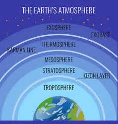 Layers The Atmosphere Royalty Free Vector Image