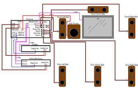 Home Theatre Wiring Plan Audio