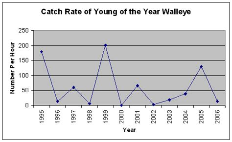 Pa Fish And Boat Commission Biologist Reports by 2006 Biologist Report Branch Susquehanna River Yoy