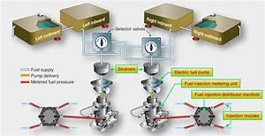 Aeronautical Guide  Aircraft Fuel Systems
