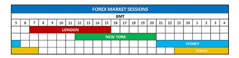 currency trading hours forex market hours daily price