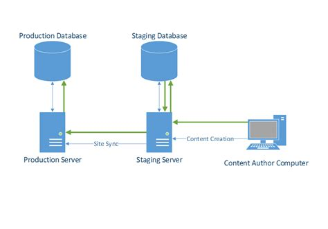 architecture diagrams sitefinity cms overview