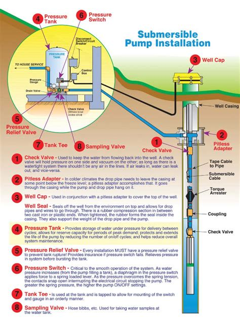 Submersible Well Pumps | Tri-County Pumps | MD, VA & WV ...