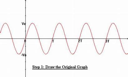 Sinusoidal Physics Waveform Normal Below Example Alternating