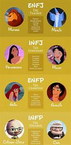 the myers briggs personality type of various disney