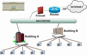 What Is A Campus Area Network   U2013 Computer Networking