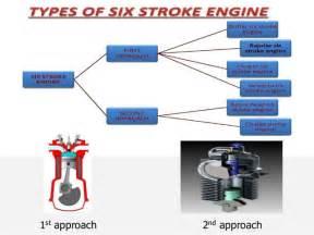 Six Stroke-engine