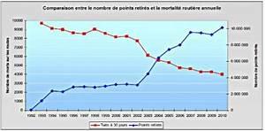 Nombre De Mort Sur La Route : le nombre de mort en baisse en france blog auto carid al ~ Medecine-chirurgie-esthetiques.com Avis de Voitures