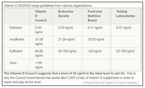 uvb narrowband l vitamin d 100 uvb l vitamin d3 100 images 200 iu needed to