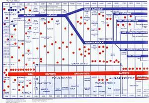 Catholic Bible Timeline Chart Pastor Rice
