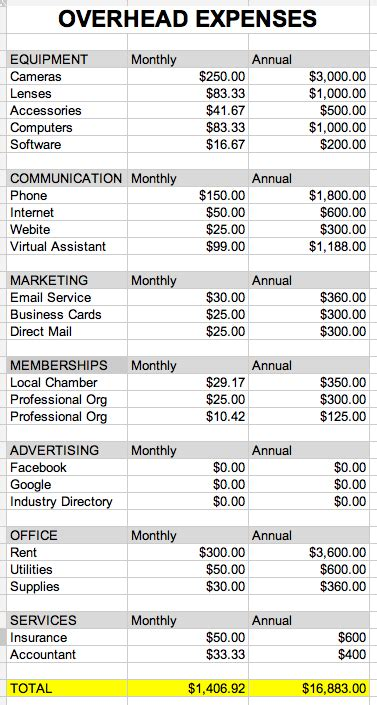 photography overhead costs   photography
