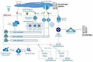 Azure Virtual Datacenter  Een Netwerkperspectief
