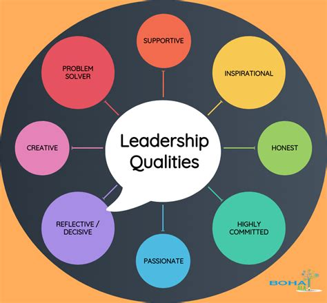 leadership qualities  business management research paper