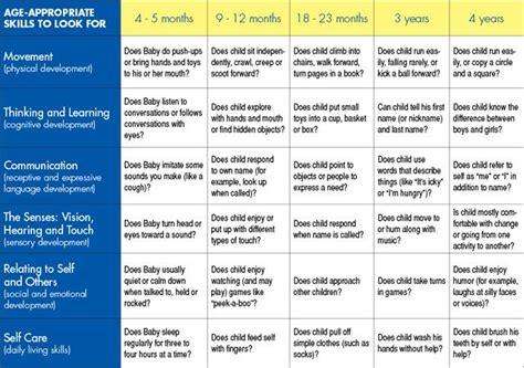Children Developmental Milestones Chart Education