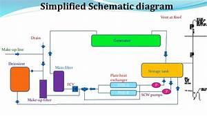 Stator Water System Chemistry
