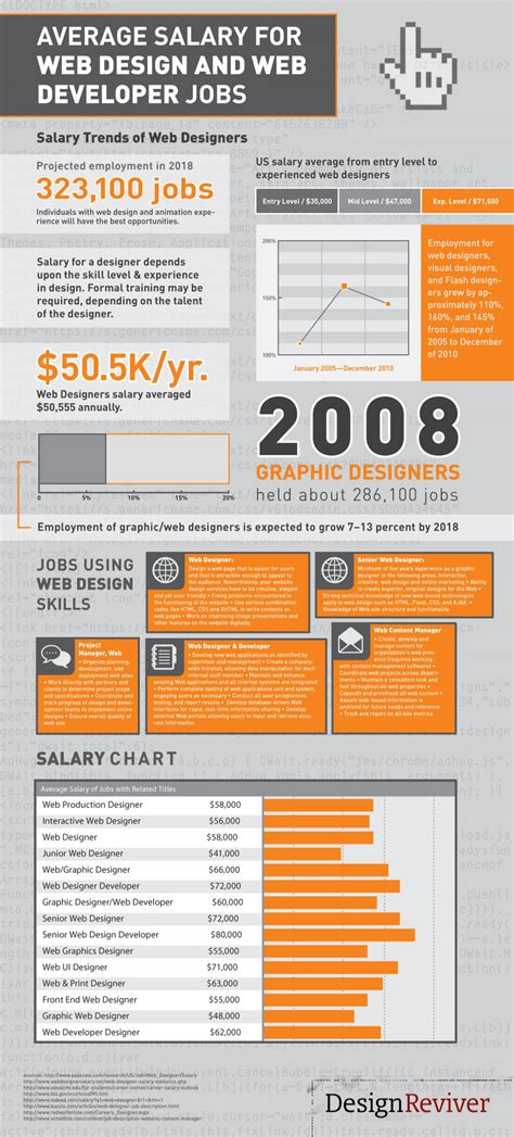 web design salary average salary for web design and web developer