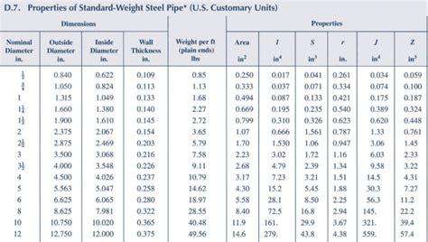 solved  standard steel pipe column  normal diameter
