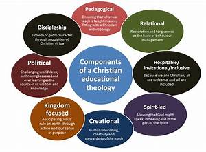 Components Of A Practical Theology Of Education
