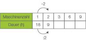 Et Berechnen : berechnen funktionen mathe digitales schulbuch aufgaben ~ Themetempest.com Abrechnung