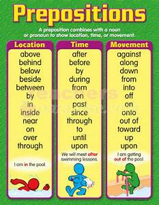 Simplify Life In Hyderabad: English Prepositions