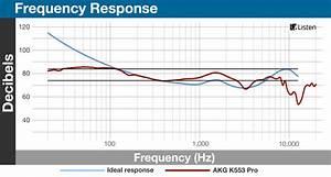 Frequency Spectrum Chart For Mixing Audio Akg K553 Pro Headphones Review Reviewed Com Headphones