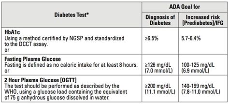 lab values diabetes glucose lab values nursing tips